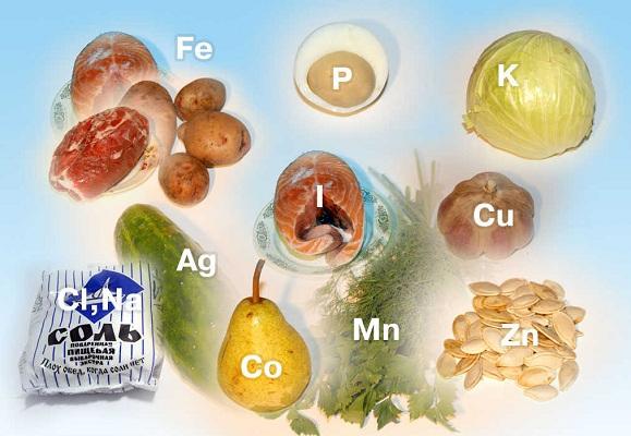 Микроэлементы в продуктах