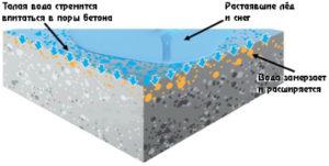 воздействие воды и мороза на бетон