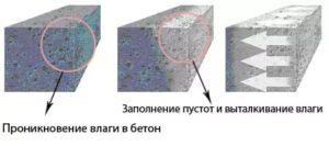 проникновение влаги в бетон