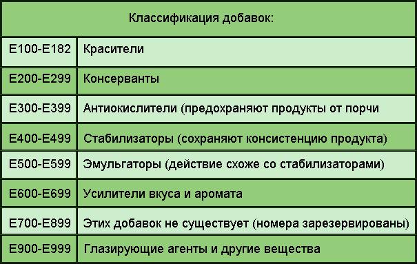klassifikatsiya-pishhevyih-dobavok