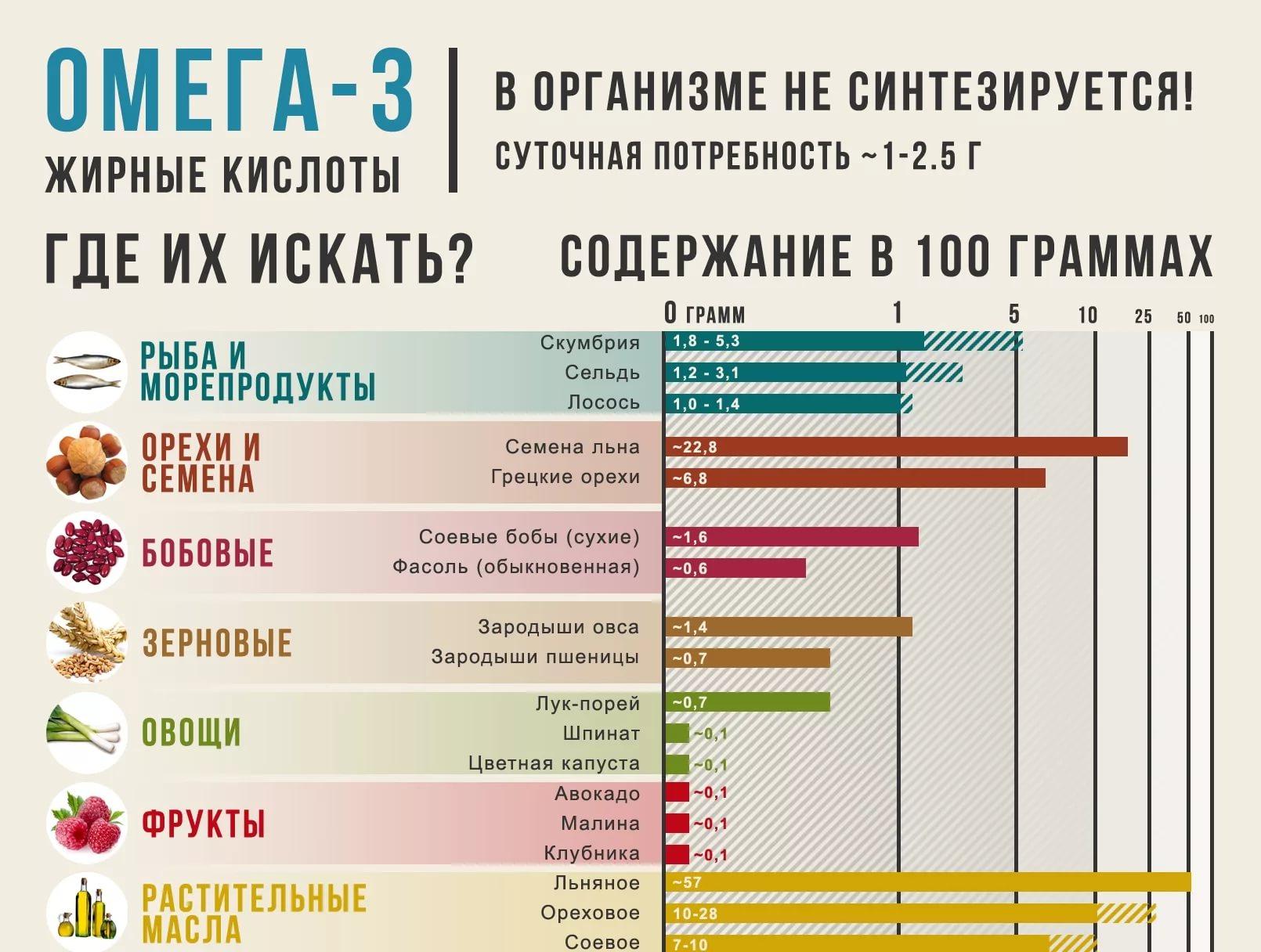 omega-3-v-produktah