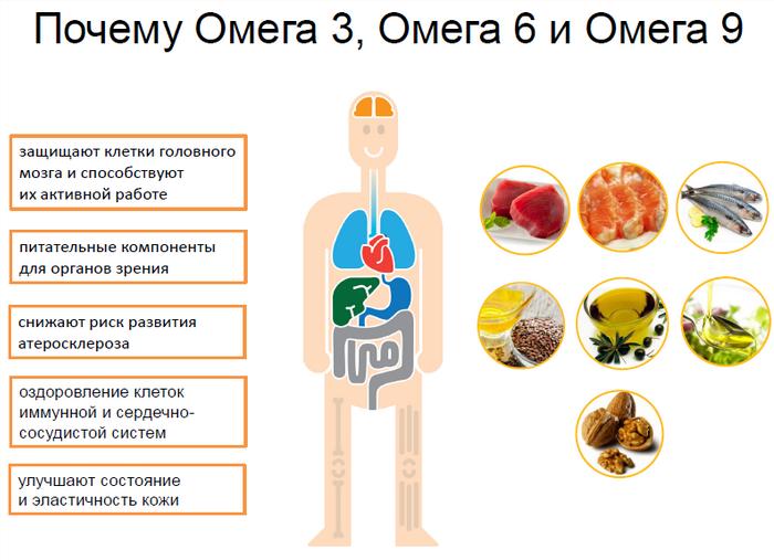 polza-ot-omega-3 -6 -9