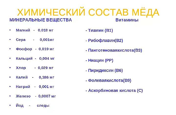 """""""химический состав мёда"""""""