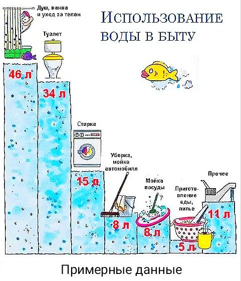 Где используется вода в быту